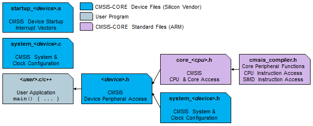 CMSIS-Core Device Templates